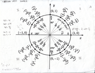 Cs102 notes week of sep 15 a unit circle diagram full size ccuart Image collections