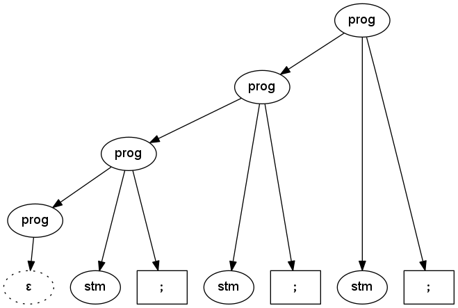 How to cut a string by delimiter unix